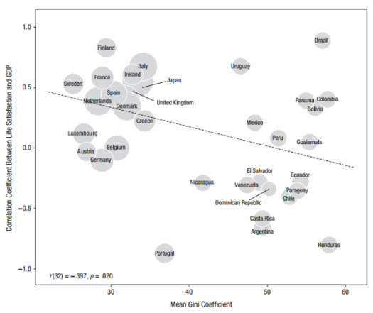 Income inequality is plotted on the X-axis, and the correlation between happiness and economic output is on the Y-axis